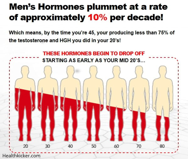 men hgh level