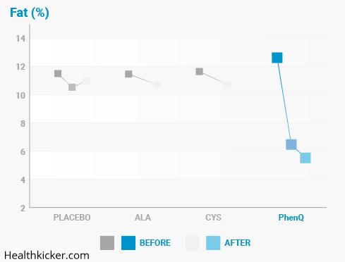 phenq fat results