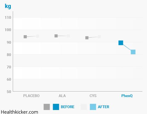 phenq kg results